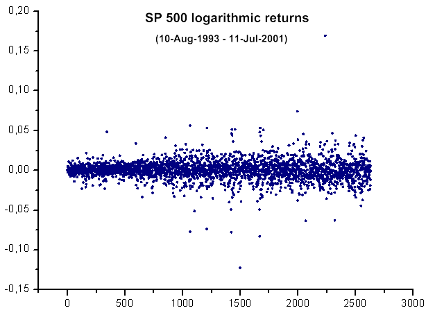Fig. 39. SP500 logarithmic returns