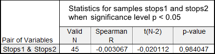 Spearman's Rank-Order Correlation test for the Stops1 and Stops2 samples