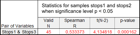 Results of the Spearman's Rank-Order Correlation test for the Stops1 and Stops3 samples
