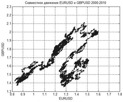 Вычисление фрактальной размерности на рынке форекс что значит плечо на форекс