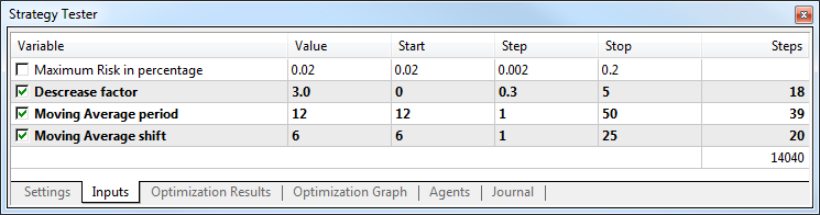 Parámetros de la optimización