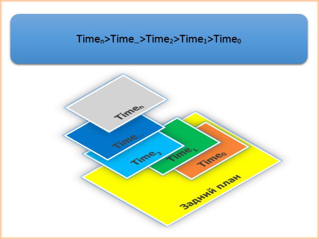 Рис. 6. Расположение объектов в зависимости от времени создания