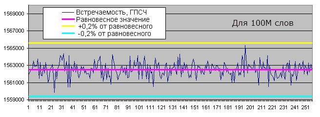 Встречаемость определенных байтов ГПСЧ, 100М слов