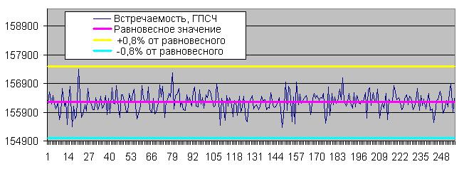 Встречаемость определенных байтов ГПСЧ, 10М слов