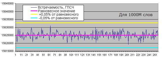 Встречаемость определенных байтов ГПСЧ, 1000М слов