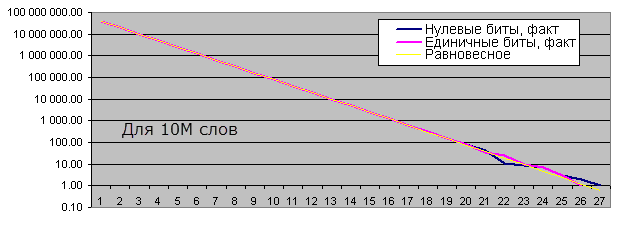 Длины серий одинаковых битов для 10М слов