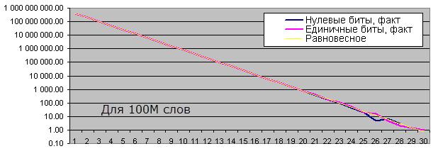 Длины серий одинаковых битов для 100М слов