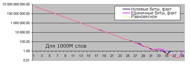 Длины серий одинаковых битов для 1000М слов