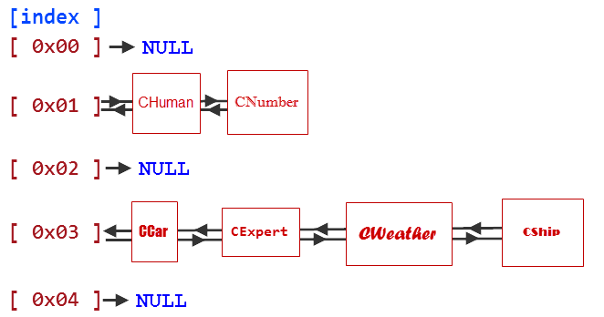 Fig. 5. Scheme of a list array