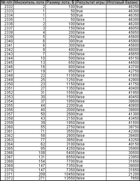 Пример роста депозита с последующей его потерей