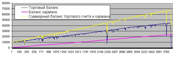"""Пример-1 баланса после добавления """"кармана"""""""
