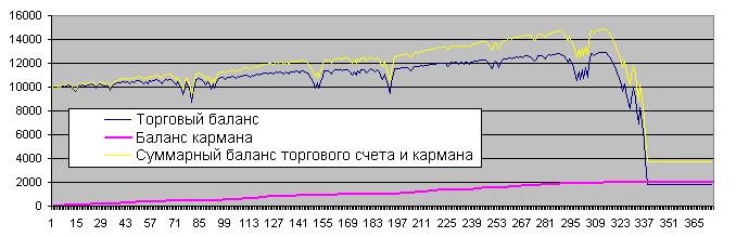 """Пример-2 баланса после добавления """"кармана"""""""