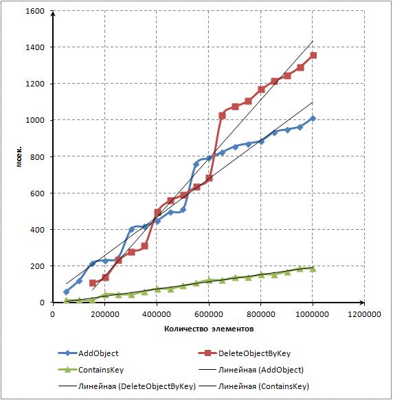 Рис. 7. Точечный график зависимости между количеством элементов и временем работы методов в миллисекундах