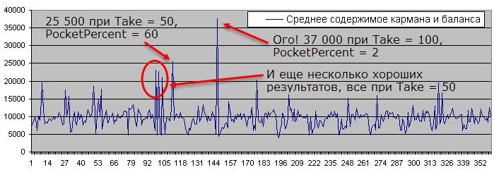 Баланс после 100 повторов, Лябушер, 50/50