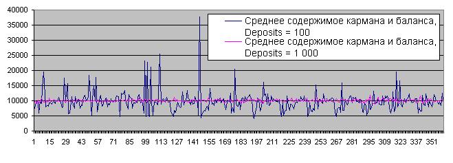 Баланс после 100 и 1000 повторов, Лябушер, 50/50