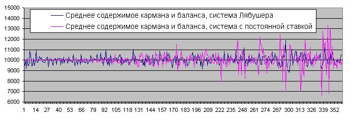 Баланс после 1000 повторов, Лябушер и постоянный лот, 50/50
