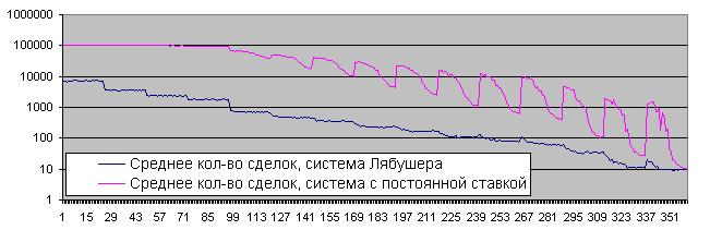 Время жизни депозита, 1000 повторов, Лябушер и постоянный лот, 50/50