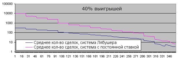 Время жизни депозита, 1000 повторов, Лябушер и постоянный лот, 40% выигрыша