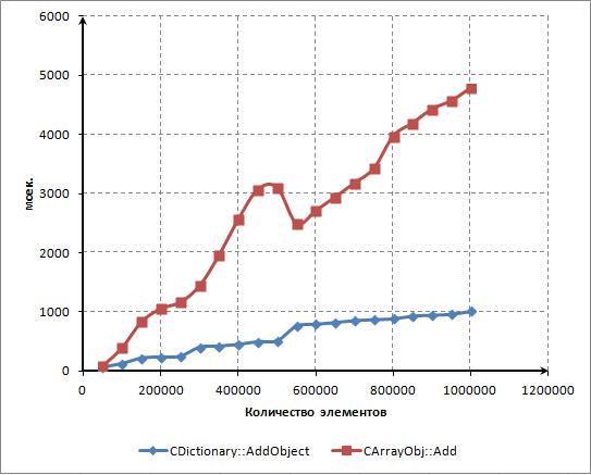 Рис. 13. Время, затрачиваемое на добавление новых элементов в CArrayObj и CDictionary (сравнение)