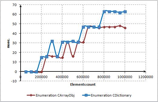Fig. 14. Tiempo gastado para el recorrido completo de CArrayObj y CDictionary