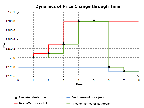 Dynamics of Price Change through Time