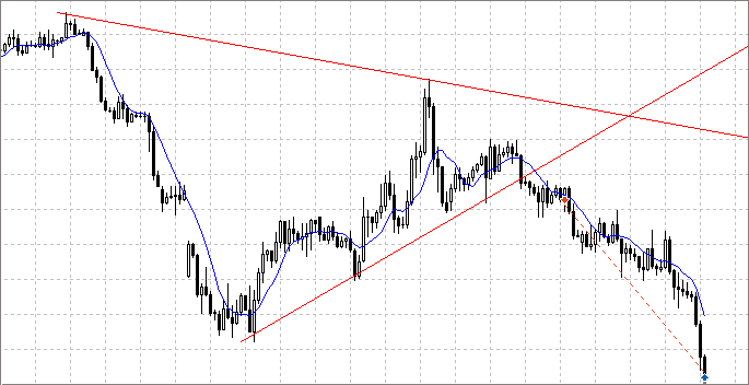 Fig. 3. Trend line breakthrough