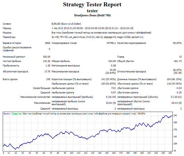 Рис. 4. Результаты тестирования торговой стратегии на исторических данных