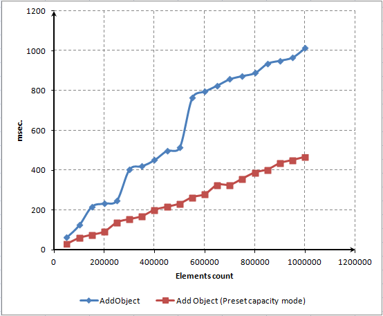 Fig. 11. Tiempo de adición de elementos con el tamaño del array predefinido