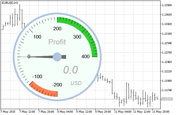 Indicator of Current Profit
