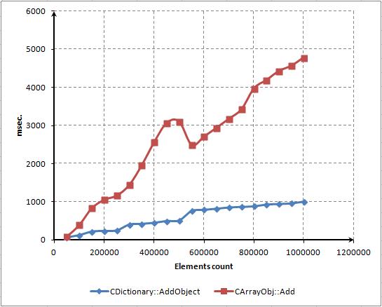 Fig. 13. Tiempo gastado para añadir nuevos elementos a CArrayObj y CDictionary (comparación)