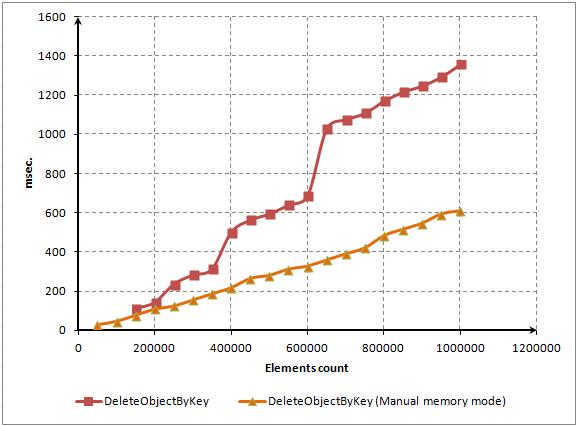 Fig. 10. Tiempo de eliminación de elementos con el control manual de la memoria ocupada (comparación)