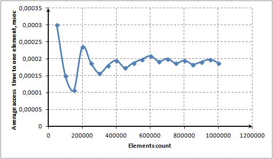 Fig.8. Tiempo medio de acceso a un elemento usando el método ContainsKey()
