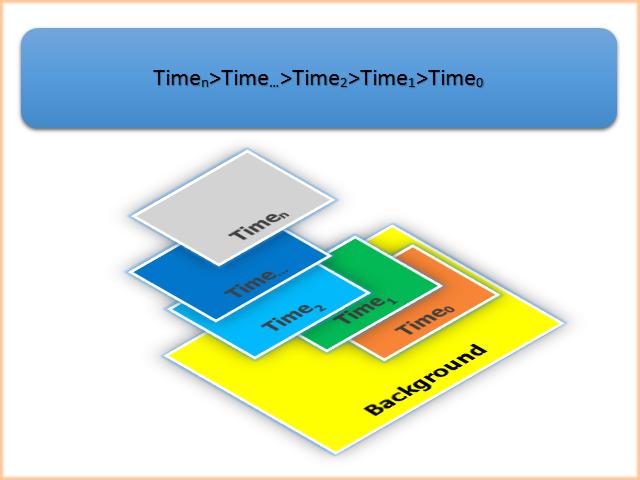 图. 6. 对象的位置取决于创建时间