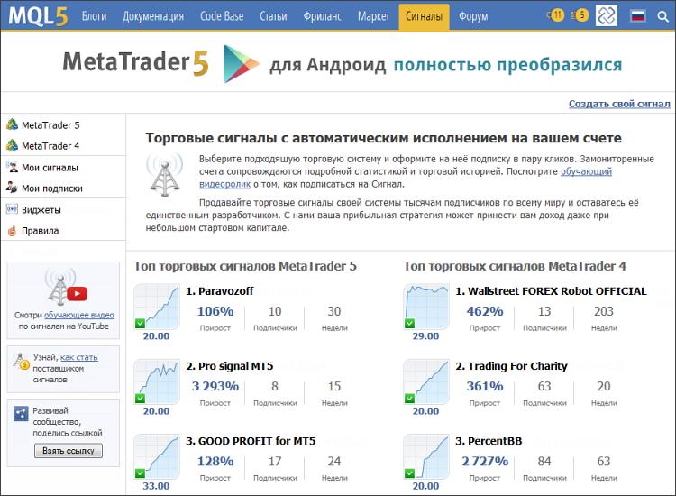 Торговые сигналы MetaTrader 5