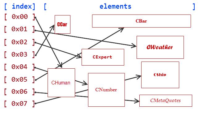 Fig. 1. Esquema de datos en el array de punteros