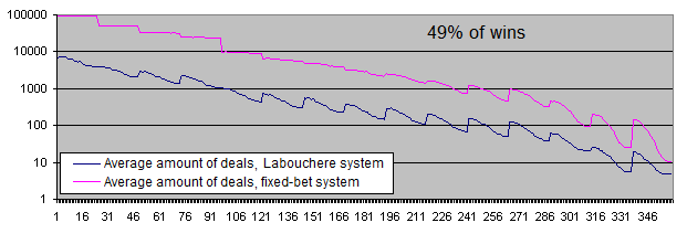 Deposit lifetime, 1000 iterations, Labouchere and fixed lot, 49% of wins