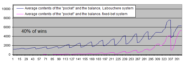 Balance after 1000 iterations, Labouchere and fixed lot, 40% of wins