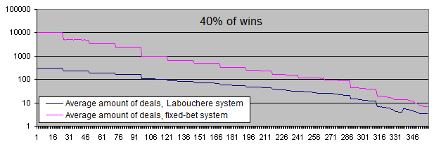 Deposit lifetime, 1000 iterations, Labouchere and fixed lot, 40% of wins