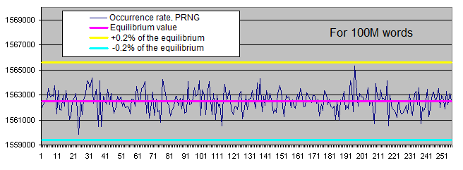 Occurrence rate of certain PRNG bytes, 100M words