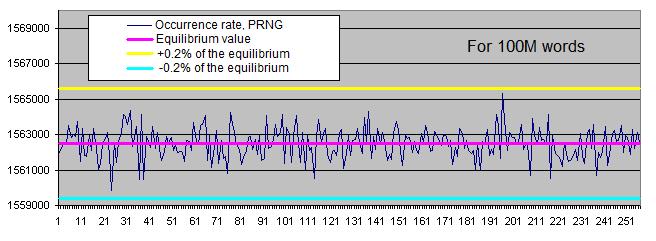 Häufigkeitsrate bestimmter PRNG-Bytes, 100 Millionen Wörter