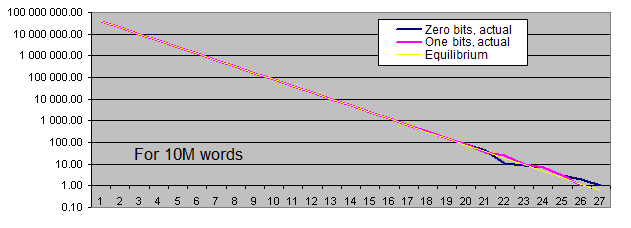Lengths of identical bits series for 10M words