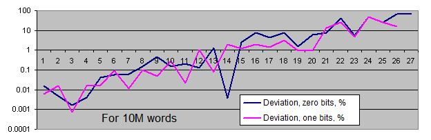 Deviations of series lengths from the equilibrium for 10M words