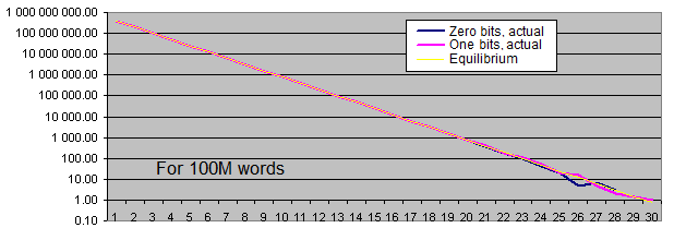 Lengths of identical bits series for 100M words