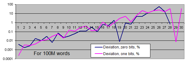 Deviations of series lengths from the equilibrium for 100M words