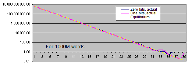Lengths of identical bits series for 1 000M words