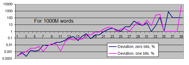 Deviations of series lengths from the equilibrium for 1 000M words