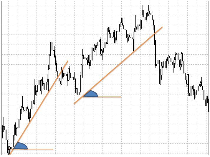Slowing of bullish trend