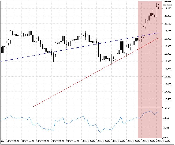 Desactivar el análisis en el diapasón de precios incompleto