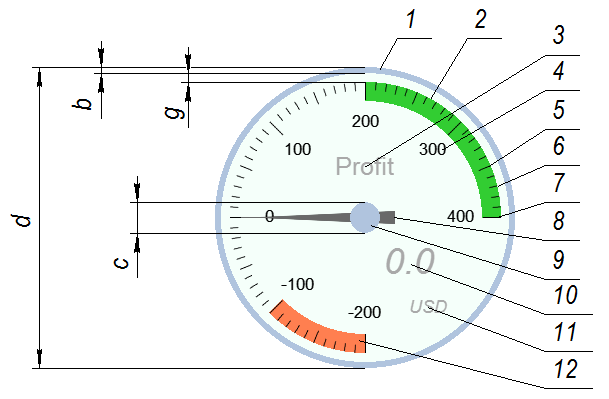 Fig.3. Gauge structure