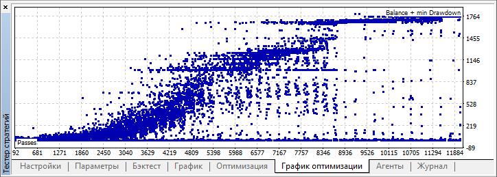 Рис. 10. График оптимизации